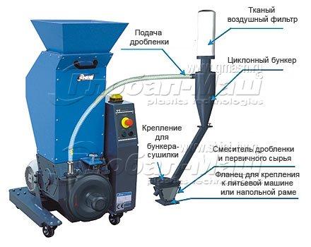 Мини дробилка пластмассы дробилка роторная смд в Рыбинск